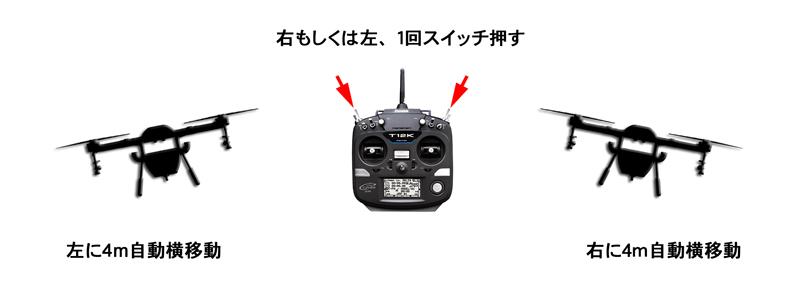 飛助DX農業用農薬散布ドローンではスイッチ1つで右もしくは左に4m自動横移動できます