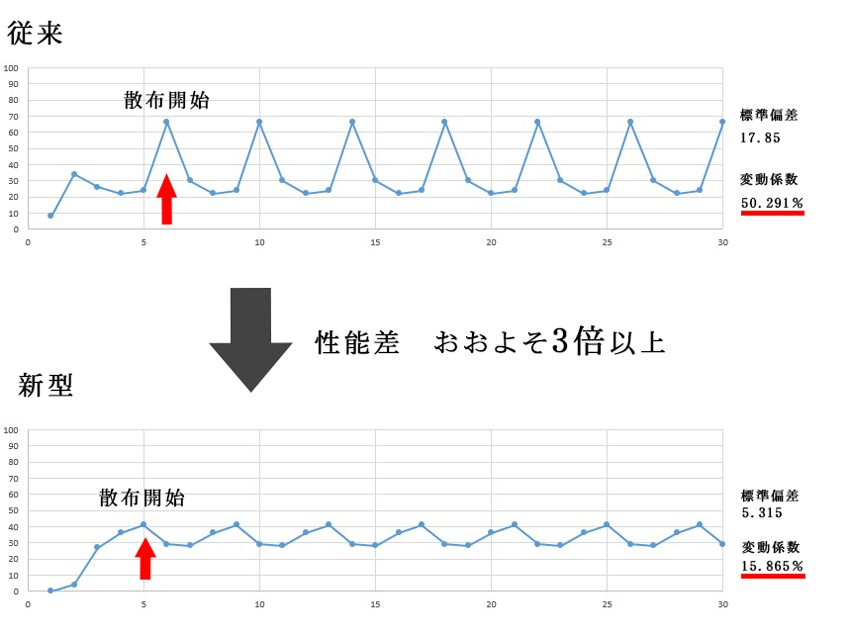 従来型と新型の性能差はおおよそ3倍以上。従来型は、標準偏差17.85、変動係数50.291%。新型は標準偏差5.315、変動係数15.865%。