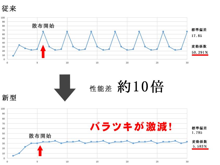 従来型と新型の性能差はおおよそ10倍以上。従来型は、標準偏差17.85、変動係数50.291%。新型は標準偏差1.78、変動係数5.583%。
