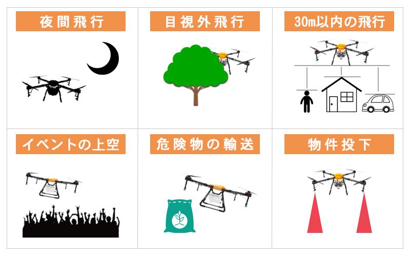 飛行方法の6つの条件