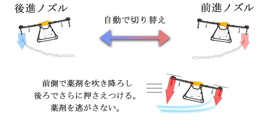 農薬散布ドローンの前後切替装置の説明